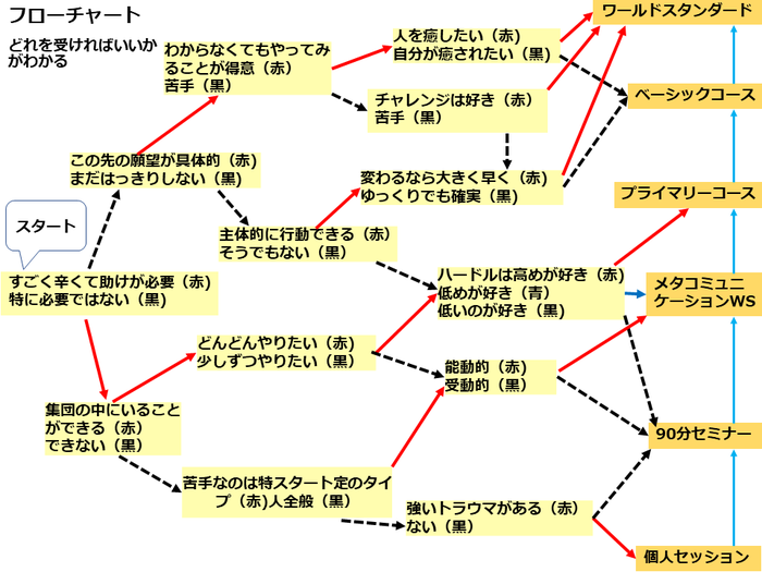 flow chart7.pngのサムネイル画像
